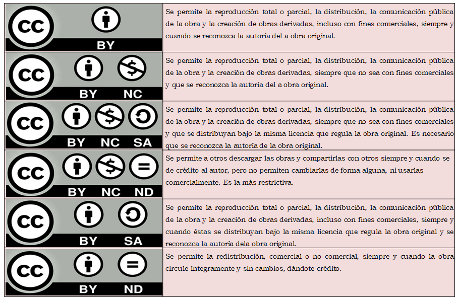 Tipos de Creative Commons